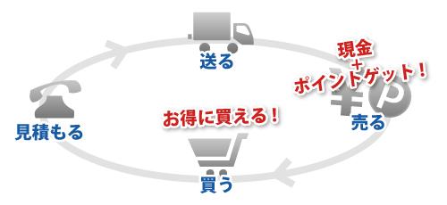 shitadori-image